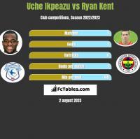 Uche Ikpeazu vs Ryan Kent h2h player stats