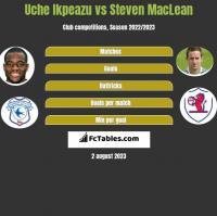 Uche Ikpeazu vs Steven MacLean h2h player stats