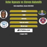 Uche Ikpeazu vs Steven Naismith h2h player stats