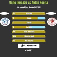 Uche Ikpeazu vs Aidan Keena h2h player stats