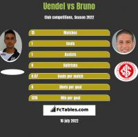 Uendel vs Bruno h2h player stats