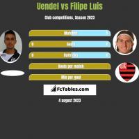 Uendel vs Filipe Luis h2h player stats