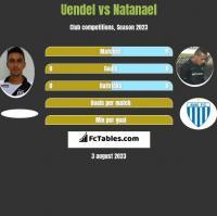 Uendel vs Natanael h2h player stats