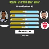 Uendel vs Pablo Mari Villar h2h player stats