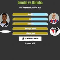Uendel vs Rafinha h2h player stats