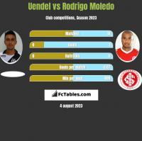 Uendel vs Rodrigo Moledo h2h player stats