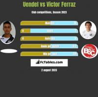 Uendel vs Victor Ferraz h2h player stats