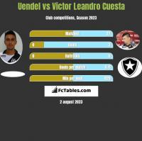 Uendel vs Victor Leandro Cuesta h2h player stats