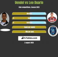 Uendel vs Leo Duarte h2h player stats