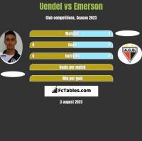 Uendel vs Emerson h2h player stats