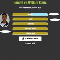 Uendel vs William Klaus h2h player stats