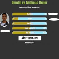 Uendel vs Matheus Thuler h2h player stats