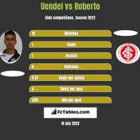 Uendel vs Roberto h2h player stats