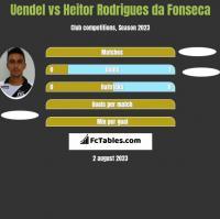 Uendel vs Heitor Rodrigues da Fonseca h2h player stats