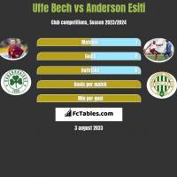 Uffe Bech vs Anderson Esiti h2h player stats