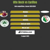Uffe Bech vs Carlitos h2h player stats