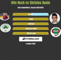 Uffe Bech vs Christos Donis h2h player stats
