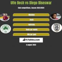 Uffe Bech vs Diego Biseswar h2h player stats