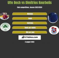 Uffe Bech vs Dimitrios Kourbelis h2h player stats
