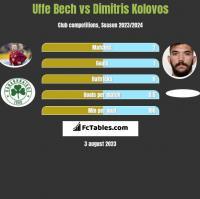 Uffe Bech vs Dimitris Kolovos h2h player stats