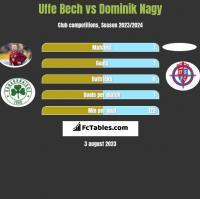 Uffe Bech vs Dominik Nagy h2h player stats