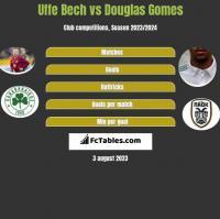 Uffe Bech vs Douglas Gomes h2h player stats