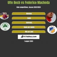 Uffe Bech vs Federico Macheda h2h player stats
