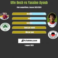 Uffe Bech vs Yassine Ayoub h2h player stats