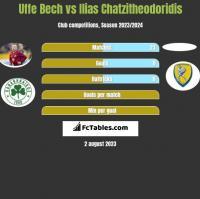 Uffe Bech vs Ilias Chatzitheodoridis h2h player stats