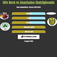 Uffe Bech vs Anastasios Chatzigiovanis h2h player stats