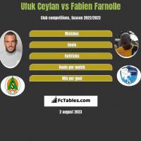 Ufuk Ceylan vs Fabien Farnolle h2h player stats