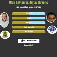 Ufuk Ceylan vs Gunay Guvenc h2h player stats