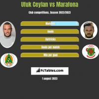 Ufuk Ceylan vs Marafona h2h player stats