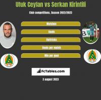 Ufuk Ceylan vs Serkan Kirintili h2h player stats