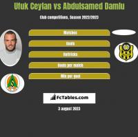 Ufuk Ceylan vs Abdulsamed Damlu h2h player stats