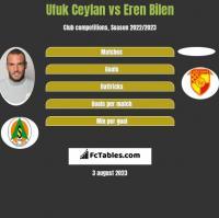 Ufuk Ceylan vs Eren Bilen h2h player stats