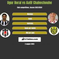 Ugur Boral vs Aatif Chahechouhe h2h player stats