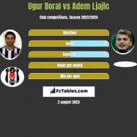 Ugur Boral vs Adem Ljajić h2h player stats