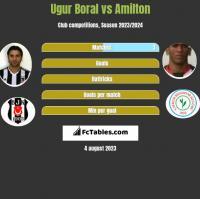 Ugur Boral vs Amilton h2h player stats