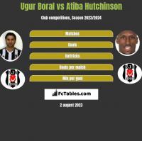 Ugur Boral vs Atiba Hutchinson h2h player stats
