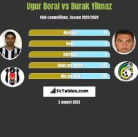 Ugur Boral vs Burak Yilmaz h2h player stats