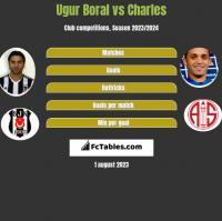 Ugur Boral vs Charles h2h player stats