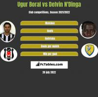 Ugur Boral vs Delvin N'Dinga h2h player stats