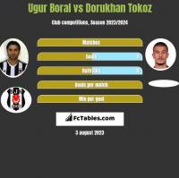 Ugur Boral vs Dorukhan Tokoz h2h player stats