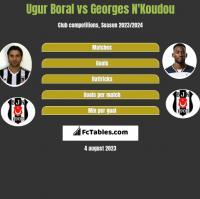 Ugur Boral vs Georges N'Koudou h2h player stats