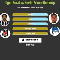 Ugur Boral vs Kevin-Prince Boateng h2h player stats