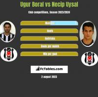 Ugur Boral vs Necip Uysal h2h player stats