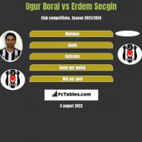 Ugur Boral vs Erdem Secgin h2h player stats