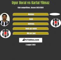 Ugur Boral vs Kartal Yilmaz h2h player stats