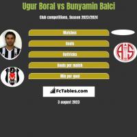Ugur Boral vs Bunyamin Balci h2h player stats